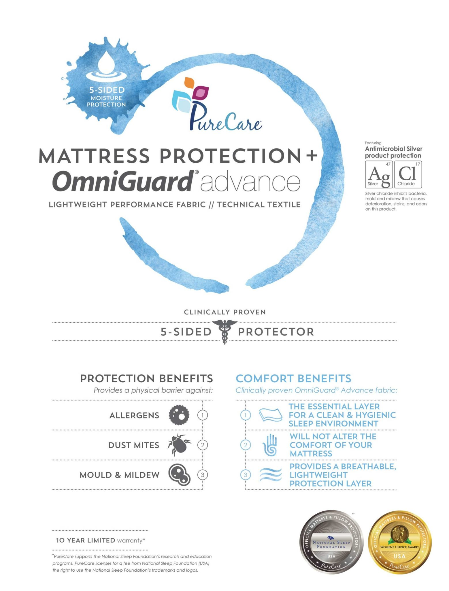 Sleep Republic Premium mattress protector